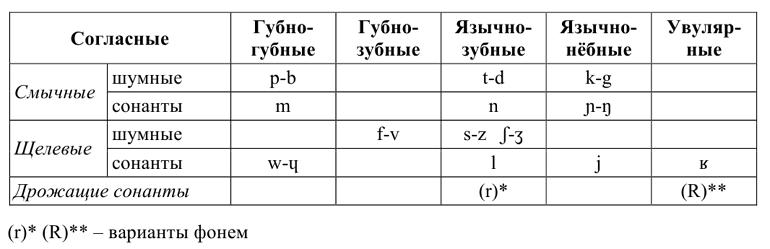 Классификация французских гласных и согласных букв